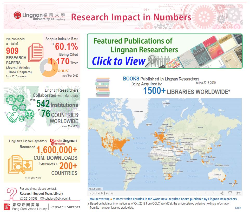 Research Impact in Numbers Webpage